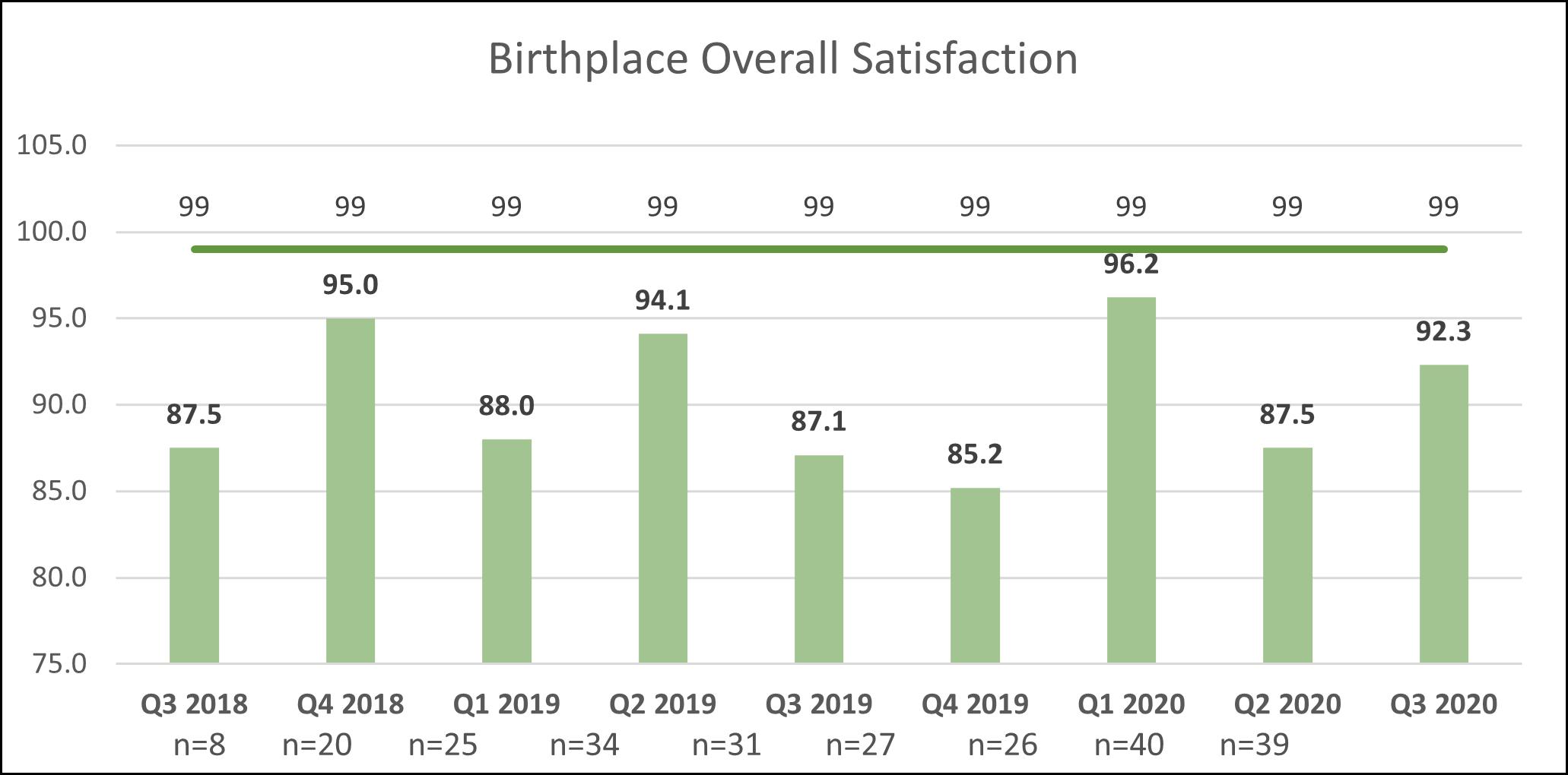 BP Overall Satisfaction