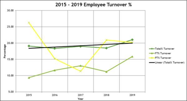 Employee Recruitment - Transparency