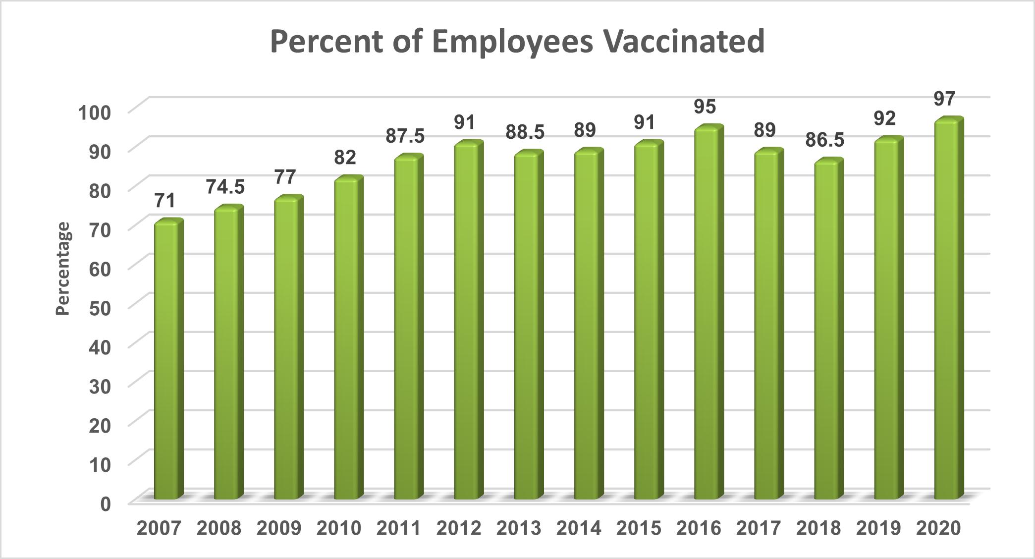 Flu Vaccine Rate