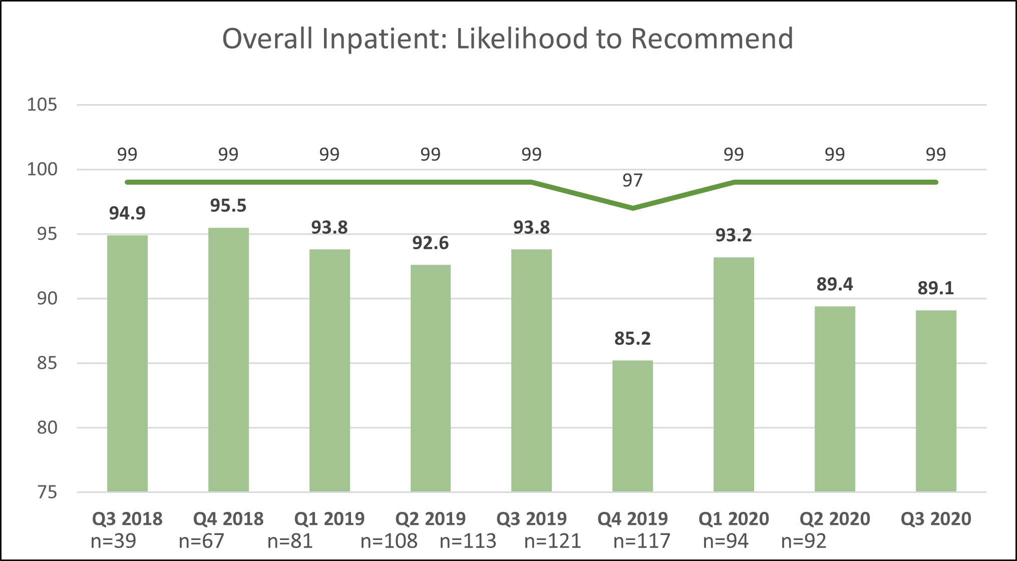 OV Inpatient Likelihood to Recommend