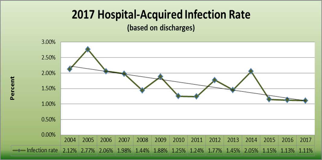 Acquired Infection Rates