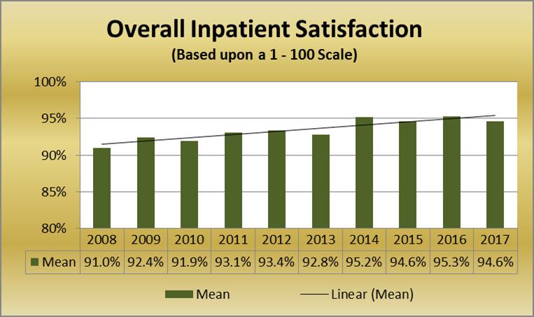 Overall Inpatient Satisfaction
