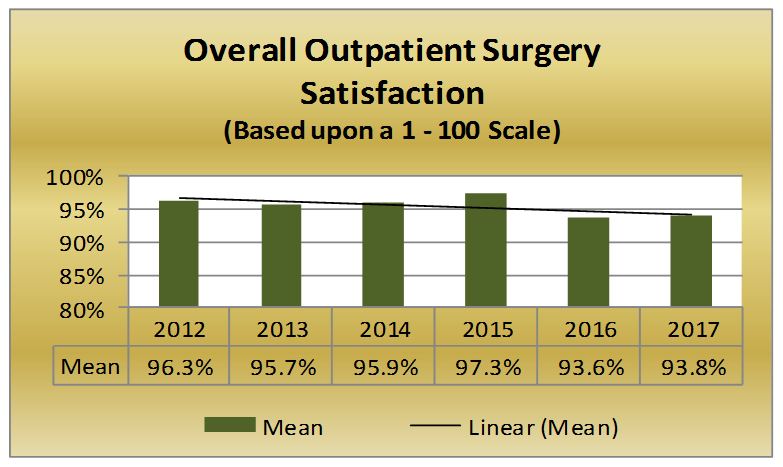 OverallOutpatient Surgery Satisfaction